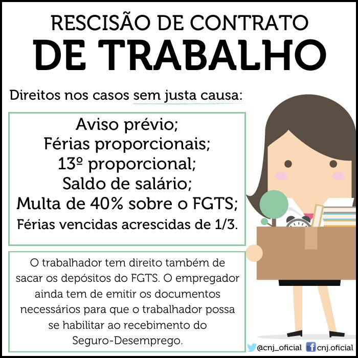 RESCISÃO DO CONTRATO DE TRABALHO
