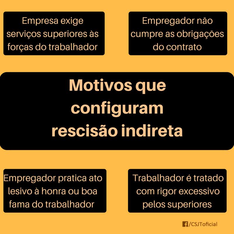 RESCISÃO INDIRETA