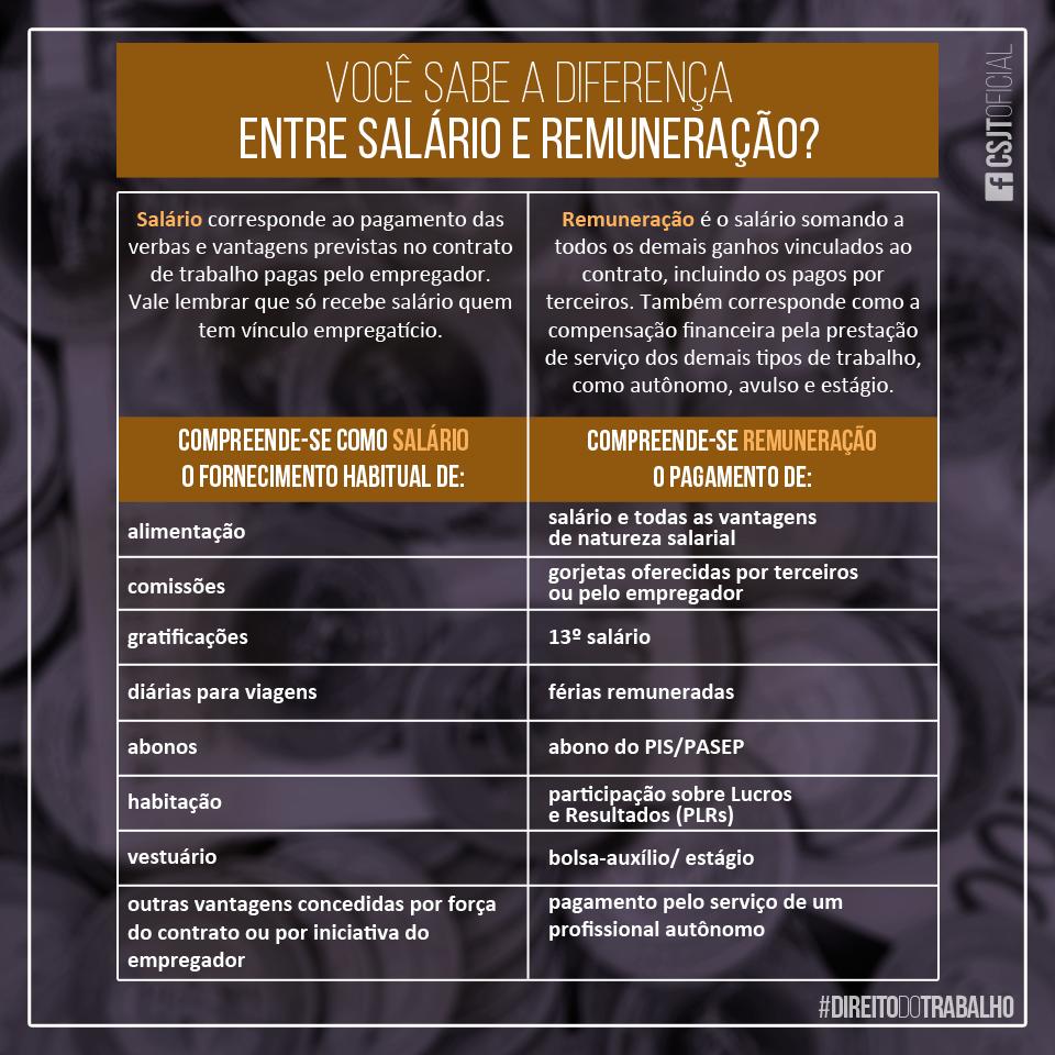SALÁRIO / REMUNERAÇÃO