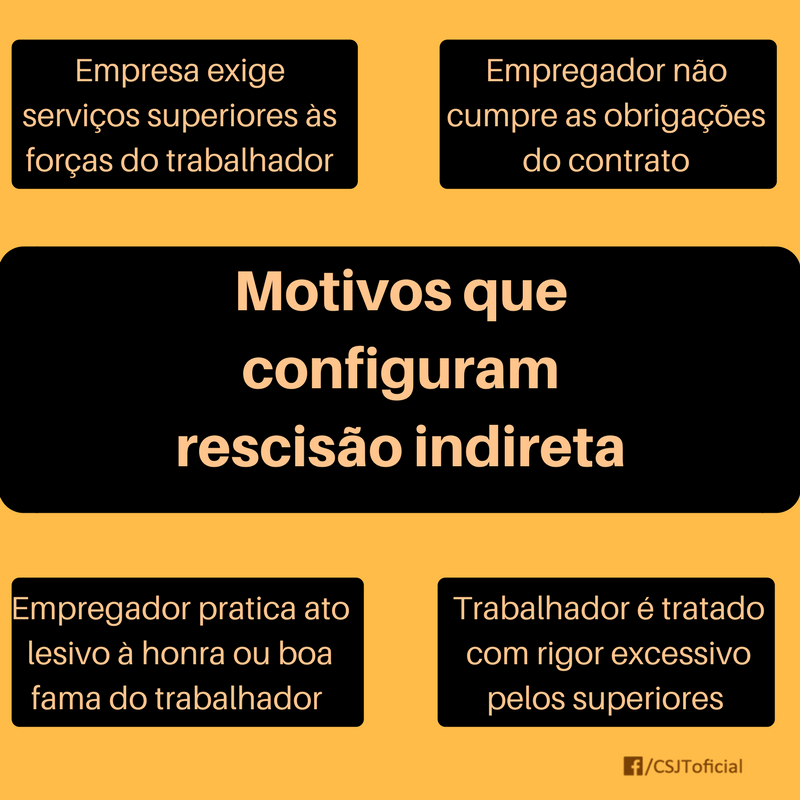 RESCISÃO INDIRETA